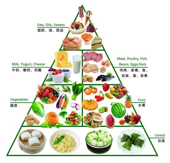 今天,我们上了手工课《营养金字塔》。在看到这幅图的时候,小朋友都会按照自己的喜好和口味挑选食物,为了让幼儿不偏食不挑食,少吃或不吃不利于健康的食品,请幼儿自己设计一组科学的营养食谱。    &nbsp 在设计的过程中,小朋友都很认真,知道了那些食物是有利于身体的。我们也把设计好的食谱贴在了主题墙上,告诉大家科学饮食才有健康的身体。